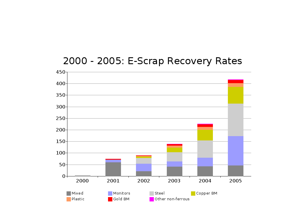 Scrap  recovery