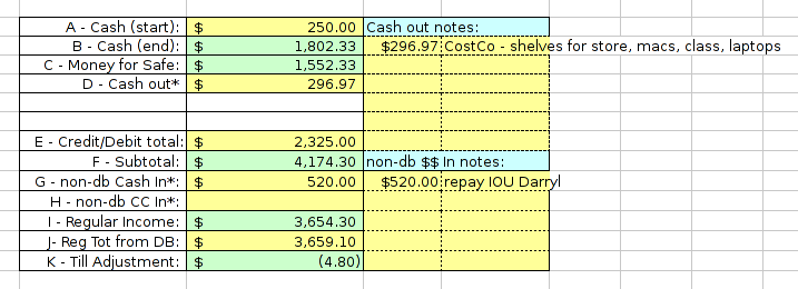 In this example, a previously obtained IOU for $520 was used to purchase shelving, then change and a receipt brought back the day of this worksheet.  The change returned does not appear on the worksheet.