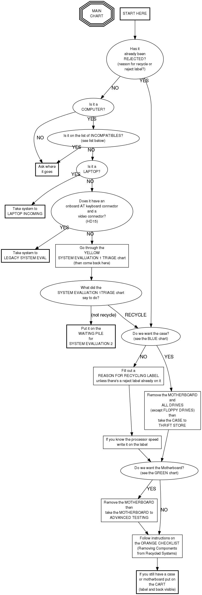 case management overview freekiwiki Main Display main chart